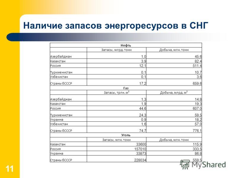 Наличие запасов энергоресурсов в СНГ 11 Нефть Запасы, млрд. тоннДобыча, млн. тонн Азербайджан 1,045,6 Казахстан 3,982,4 Россия 12,1511,4 Туркменистан 0,110,7 Узбекистан 0,13,6 Страны бСССР 17,2659,6 Газ Запасы, трлн. м 3 Добыча, млрд. м 3 Азербайджан