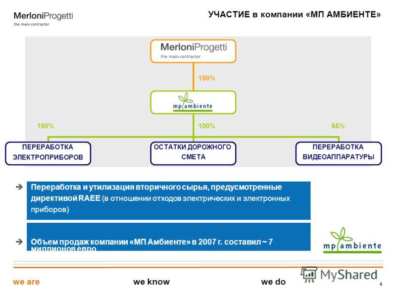 4 УЧАСТИЕ в компании «МП АМБИЕНТЕ» 100% 65% Переработка и утилизация вторичного сырья, предусмотренные директивой RAEE (в отношении отходов электрических и электронных приборов) Объем продаж компании «МП Амбиенте» в 2007 г. составил ~ 7 миллионов евр