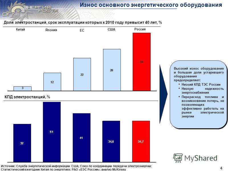 3 Энергоемкость ВВП России Энергоемкость ВВП в 2008 г., Тонн условного топлива/ тыс. евро ВВП* -65% Низкая производительность труда, неэффективность основного энергетического оборудования, а также невысокая эффективность потребления обусловливают выс
