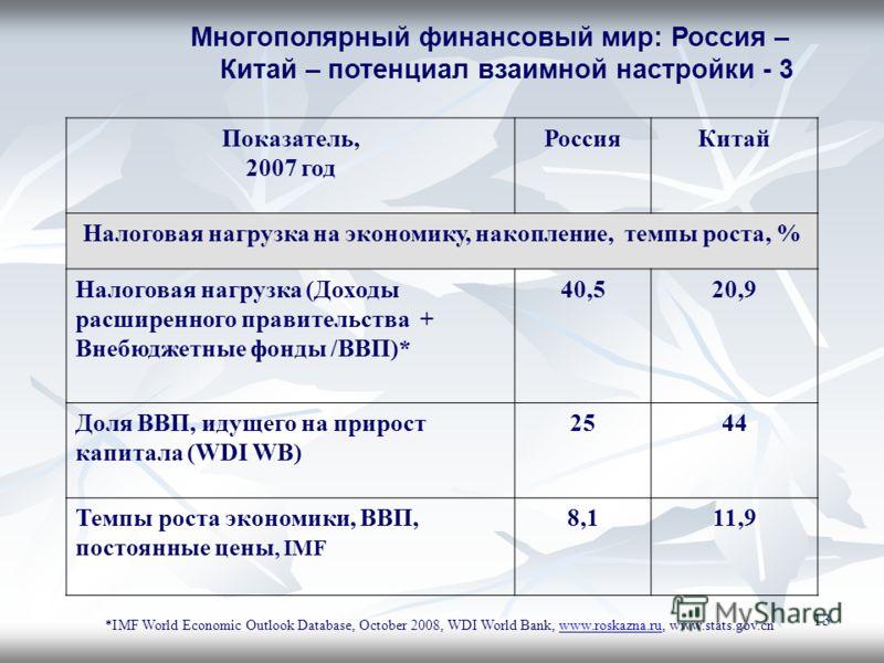 13 Многополярный финансовый мир: Россия – Китай – потенциал взаимной настройки - 3 Показатель, 2007 год РоссияКитай Налоговая нагрузка на экономику, накопление, темпы роста, % Налоговая нагрузка (Доходы расширенного правительства + Внебюджетные фонды