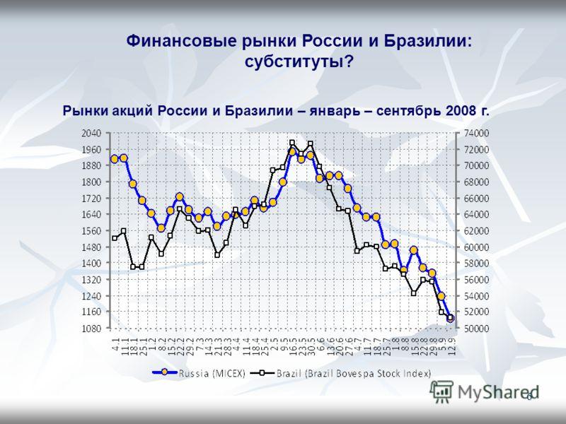 6 Рынки акций России и Бразилии – январь – сентябрь 2008 г. Финансовые рынки России и Бразилии: субституты?