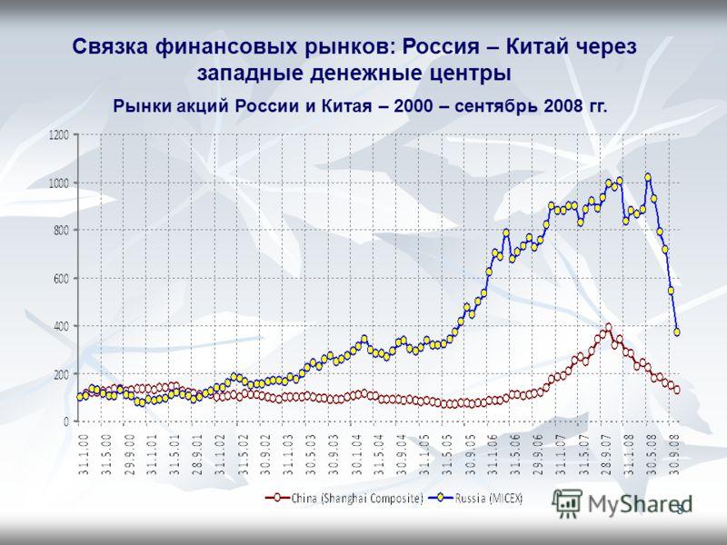 8 Рынки акций России и Китая – 2000 – сентябрь 2008 гг. Связка финансовых рынков: Россия – Китай через западные денежные центры
