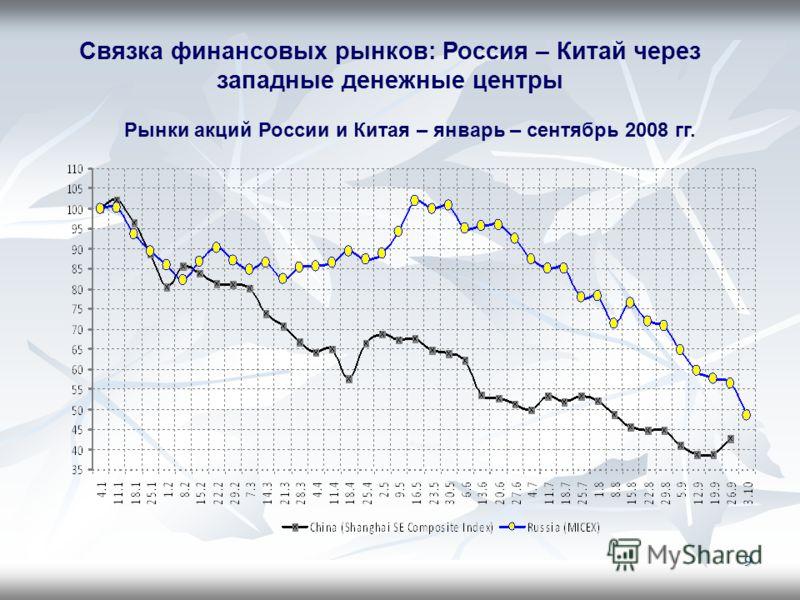 9 Рынки акций России и Китая – январь – сентябрь 2008 гг. Связка финансовых рынков: Россия – Китай через западные денежные центры
