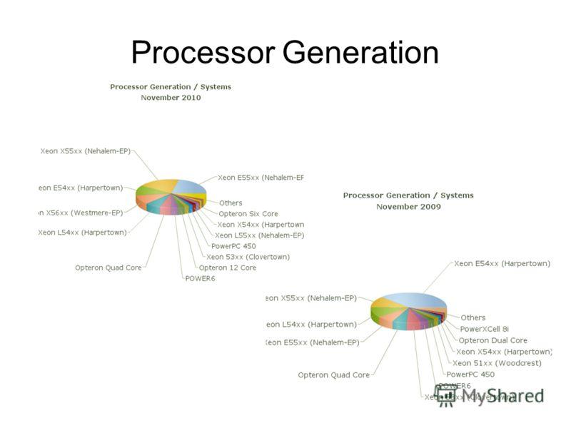 Processor Generation