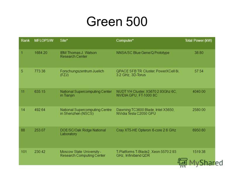 Green 500 RankMFLOPS/WSite*Computer*Total Power (kW) 11684.20IBM Thomas J. Watson Research Center NNSA/SC Blue Gene/Q Prototype38.80 5773.38Forschungszentrum Juelich (FZJ) QPACE SFB TR Cluster, PowerXCell 8i, 3.2 GHz, 3D-Torus 57.54 11635.15National