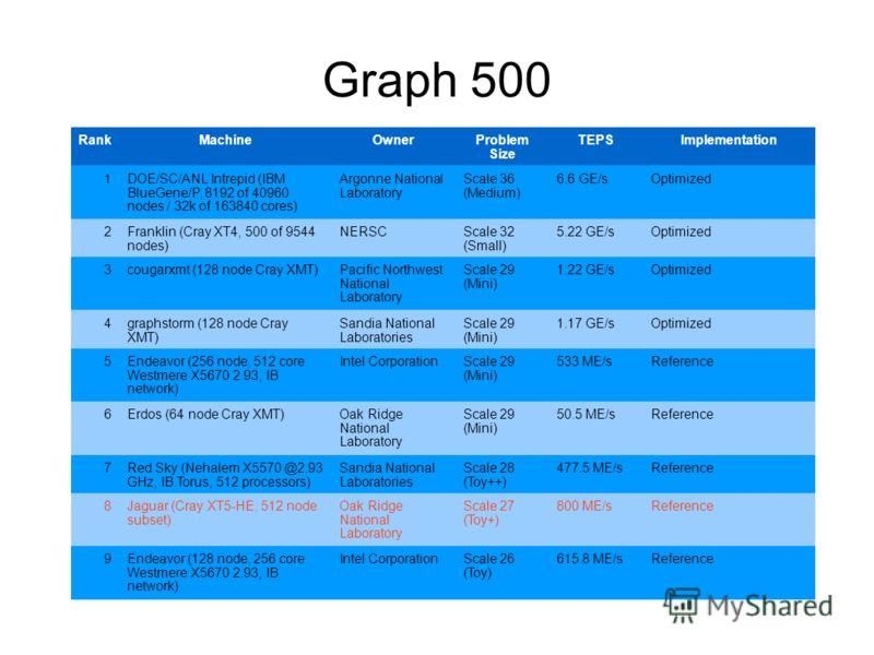 Graph 500 RankMachineOwnerProblem Size TEPSImplementation 1DOE/SC/ANL Intrepid (IBM BlueGene/P, 8192 of 40960 nodes / 32k of 163840 cores) Argonne National Laboratory Scale 36 (Medium) 6.6 GE/sOptimized 2Franklin (Cray XT4, 500 of 9544 nodes) NERSCSc