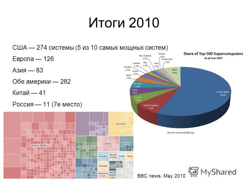 Итоги 2010 США 274 системы (5 из 10 самых мощных систем) Европа 126 Азия 83 Обе америки 282 Китай 41 Россия 11 (7е место) BBC news. May 2010