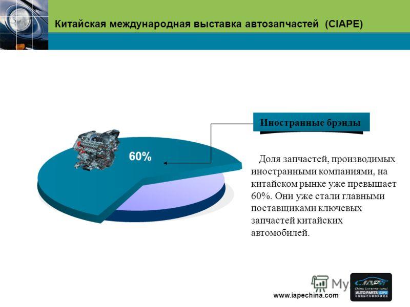 Китайская международная выставка автозапчастей (CIAPE) www.iapechina.com 60% Доля запчастей, производимых иностранными компаниями, на китайском рынке уже превышает 60%. Они уже стали главными поставщиками ключевых запчастей китайских автомобилей. Ино