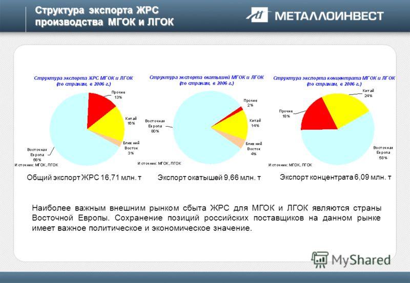 Структура экспорта ЖРС производства МГОК и ЛГОК Наиболее важным внешним рынком сбыта ЖРС для МГОК и ЛГОК являются страны Восточной Европы. Сохранение позиций российских поставщиков на данном рынке имеет важное политическое и экономическое значение. Э