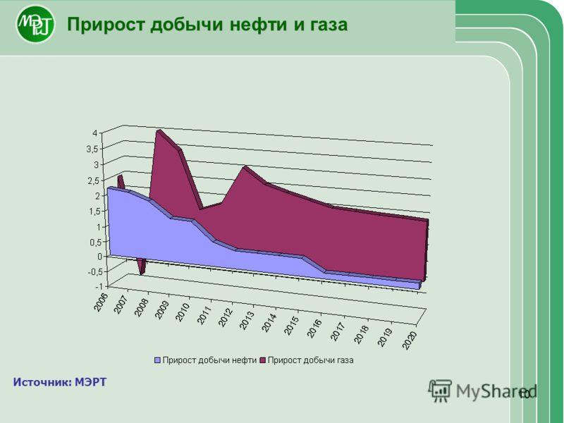 10 Прирост добычи нефти и газа Источник: МЭРТ