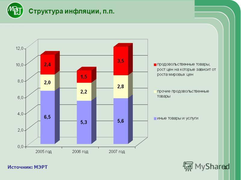 4 Структура инфляции, п.п. Источник: МЭРТ