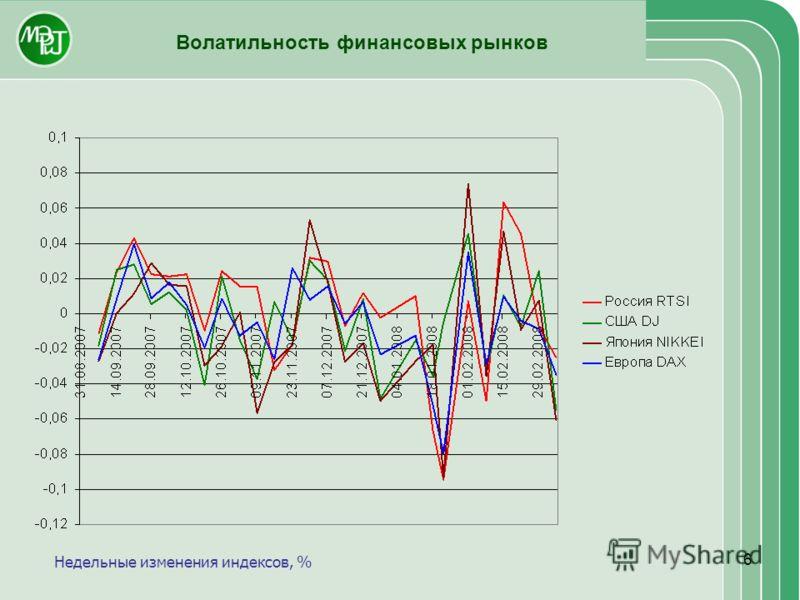 6 Волатильность финансовых рынков Недельные изменения индексов, %