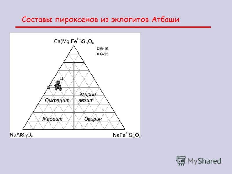 Составы пироксенов из эклогитов Атбаши