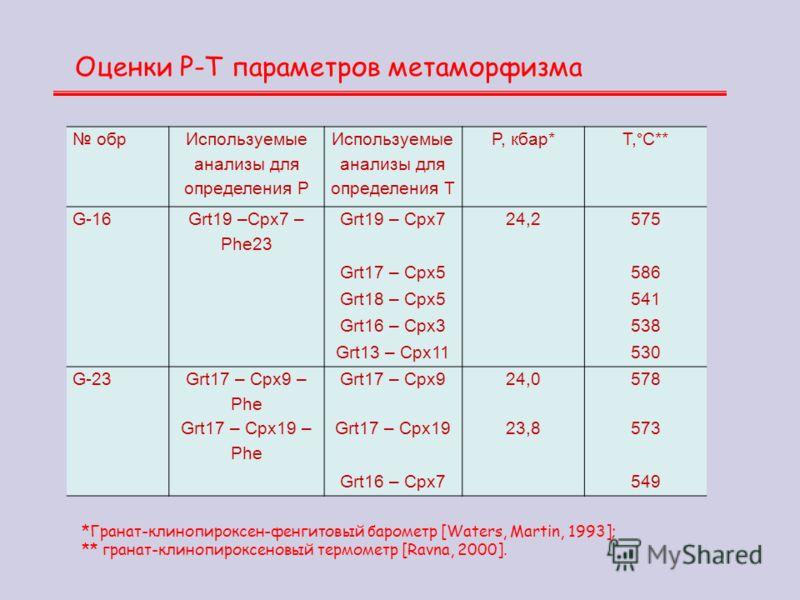 Оценки Р-Т параметров метаморфизма обр Используемые анализы для определения Р Используемые анализы для определения Т P, кбар* T,°С** G-16 Grt19 –Cpx7 – Phe23 Grt19 – Cpx724,2575 Grt17 – Cpx5586 Grt18 – Cpx5541 Grt16 – Cpx3538 Grt13 – Cpx11530 G-23 Gr