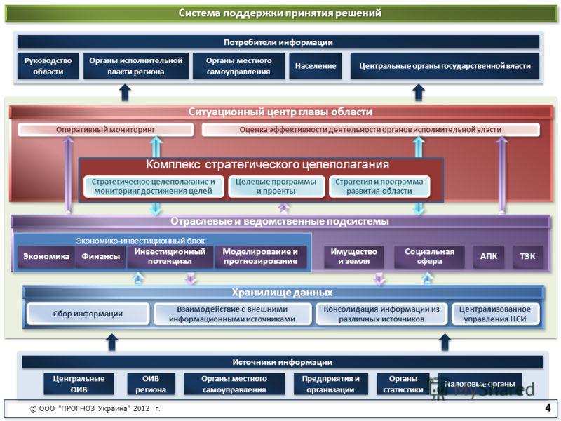 Централизованное управления НСИ Консолидация информации из различных источников Взаимодействие с внешними информационными источниками Ситуационный центр главы области Сбор информации Оперативный мониторинг Оценка эффективности деятельности органов ис