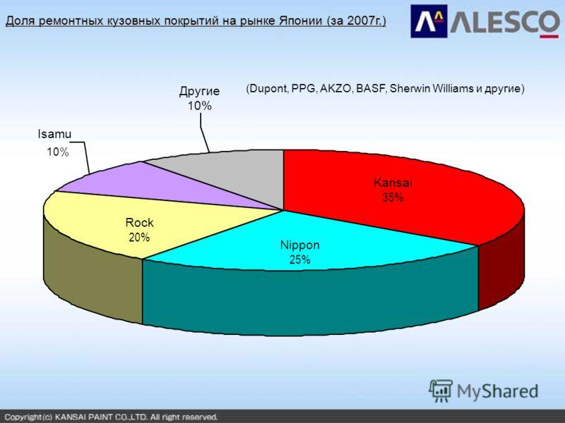 Доля ремонтных кузовных покрытий на рынке Японии (за 2007г.) Isamu 10% Rock 20% Nippon 25% Kansai 35% (Dupont, PPG, AKZO, BASF, Sherwin Williams и другие) Kansai 35% Nippon 25% Rock 20% Другие 10%