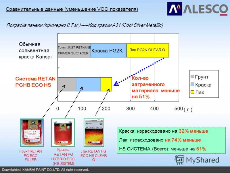 Сравнительные данные (уменьшение VOC показателя) 0100200300400500 Обычная сольвентная краска Kansai г Грунт Краска Лак Кол-во затраченного материала меньше на 51% Грунт JUST RETNANE PRIMER SURFACER Краска PG2K Лак PG2K CLEAR Q Краска: израсходовано н
