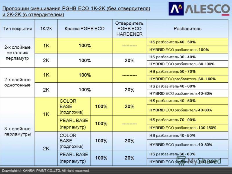 Пропорции смешивания PGHB ECO 1K-2K (без отвердителя) и 2K-2K (с отвердителем) Тип покрытия1К/2ККраска PGHB ECO Отвердитель PGHB ECO HARDENER Разбавитель 2-х слойные металлик/ перламутр 1K 100%---------- HS разбавитель 40 - 50% HYBRID ECO разбавитель