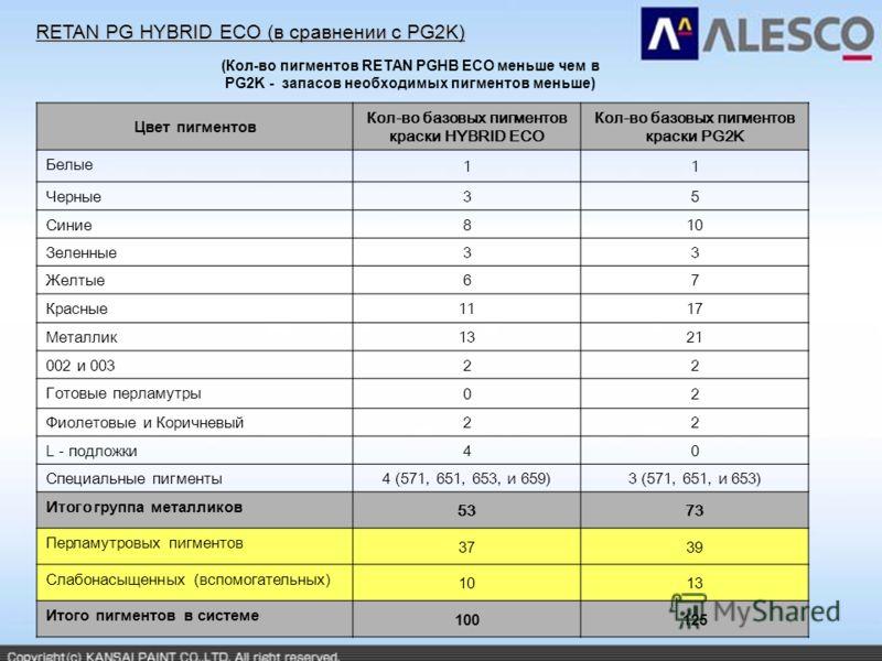 RETAN PG HYBRID ECO (в сравнении с PG2K) (Кол-во пигментов RETAN PGHB ECO меньше чем в PG2K - запасов необходимых пигментов меньше) Цвет пигментов Кол-во базовых пигментов краски HYBRID ECO Кол-во базовых пигментов краски PG2K Белые 11 Черные 35 Сини