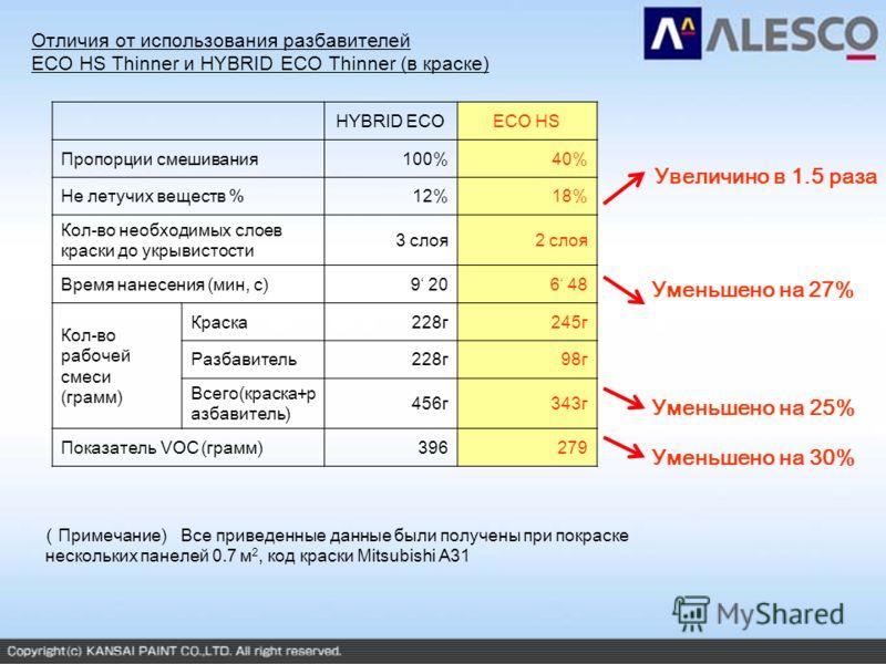 Отличия от использования разбавителей ECO HS Thinner и HYBRID ECO Thinner (в краске) HYBRID ECOECO HS Пропорции смешивания100%40% Не летучих веществ % 12%18% Кол-во необходимых слоев краски до укрывистости 3 слоя2 слоя Время нанесения (мин, с)9 206 4