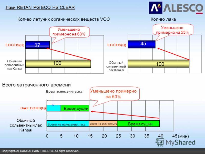 Кол-во летучих органических веществ VOCКол-во лака ECO HS(Q) Уменьшено примерно на 63% 051015202530354045 Время на нанесение лака Время на отлип и пыли Время сушки Уменьшено примерно на 63% (мин) Лаки RETAN PG ECO HS CLEAR 100 37 ECO HS(Q) 100 45 Лак