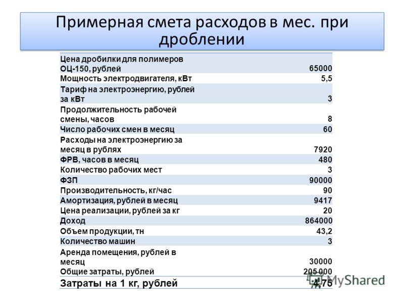 Цена дробилки для полимеров ОЦ-150, рублей65000 Мощность электродвигателя, кВт5,5 Тариф на электроэнергию, рублей за кВт3 Продолжительность рабочей смены, часов8 Число рабочих смен в месяц60 Расходы на электроэнергию за месяц в рублях7920 ФРВ, часов