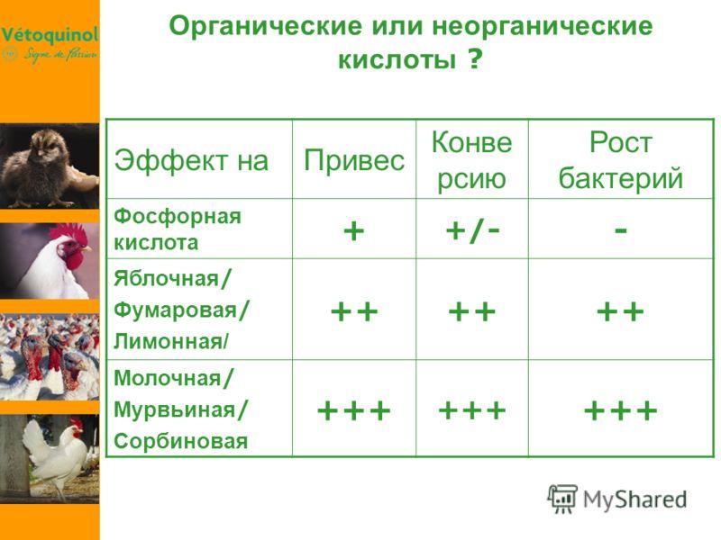 Эффект наПривес Конве рсию Рост бактерий Фосфорная кислота + +/- - Яблочная / Фумаровая / Лимонная/ ++ Молочная / Мурвьиная / Сорбиновая +++ Органические или неорганические кислоты ?