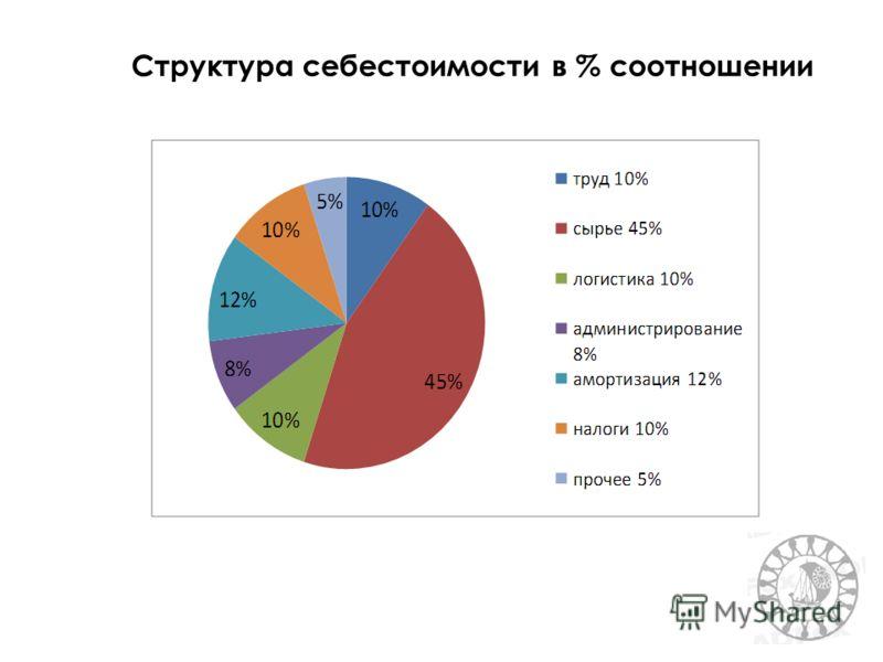 Структура себестоимости в % соотношении