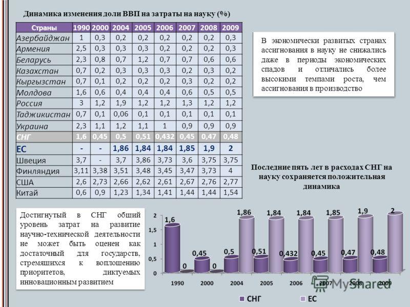 В экономически развитых странах ассигнования в науку не снижались даже в периоды экономических спадов и отличались более высокими темпами роста, чем ассигнования в производство Страны19902000200420052006200720082009 Азербайджан 10,30,2 0,3 Армения 2,