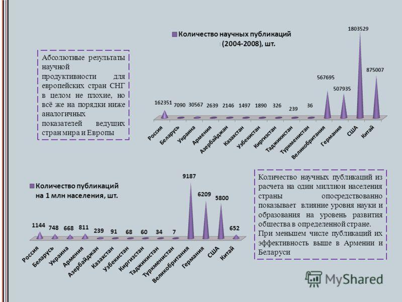 Абсолютные результаты научной продуктивности для европейских стран СНГ в целом не плохие, но всё же на порядки ниже аналогичных показателей ведущих стран мира и Европы Количество научных публикаций из расчета на один миллион населения страны опосредс