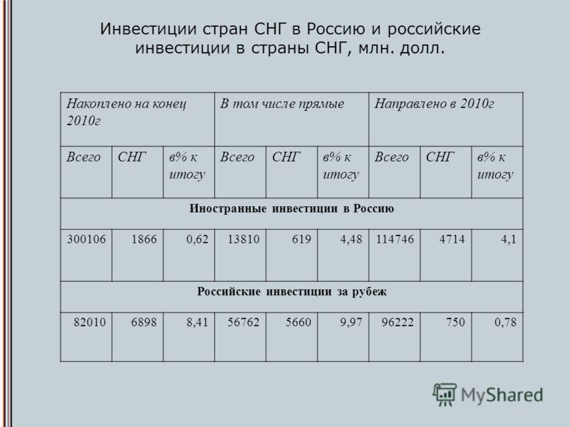 Инвестиции стран СНГ в Россию и российские инвестиции в страны СНГ, млн. долл. Накоплено на конец 2010г В том числе прямыеНаправлено в 2010г ВсегоСНГв% к итогу ВсегоСНГв% к итогу ВсегоСНГв% к итогу Иностранные инвестиции в Россию 30010618660,62138106