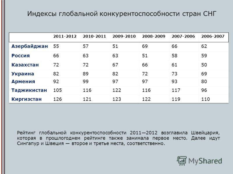 Индексы глобальной конкурентоспособности стран СНГ Рейтинг глобальной конкурентоспособности 20112012 возглавила Швейцария, которая в прошлогоднем рейтинге также занимала первое место. Далее идут Сингапур и Швеция второе и третье места, соответственно