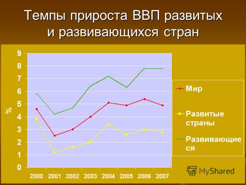 Темпы прироста ВВП развитых и развивающихся стран