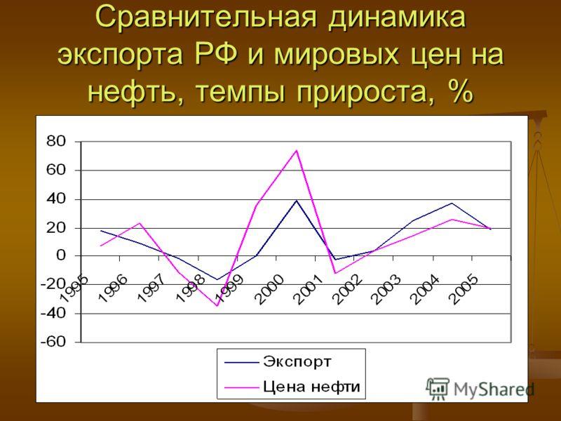 Сравнительная динамика экспорта РФ и мировых цен на нефть, темпы прироста, %