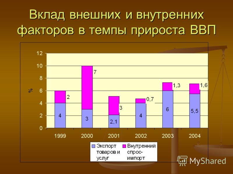 Вклад внешних и внутренних факторов в темпы прироста ВВП