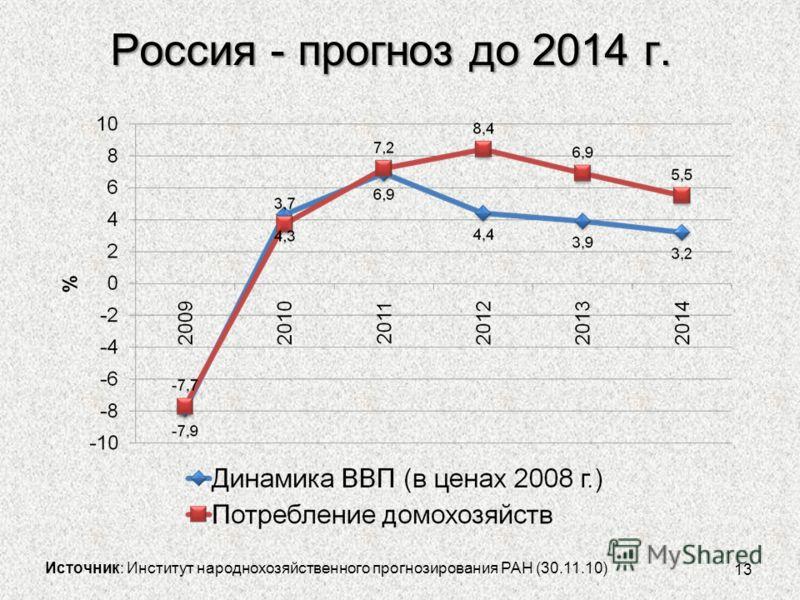 Россия - прогноз до 2014 г. 13 Источник: Институт народнохозяйственного прогнозирования РАН (30.11.10)