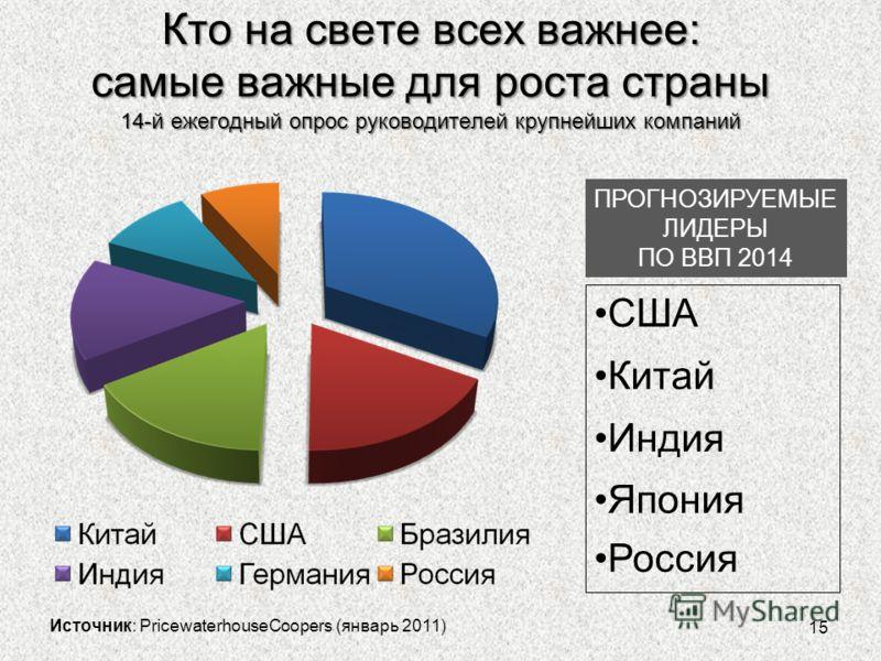 Кто на свете всех важнее: самые важные для роста страны 14-й ежегодный опрос руководителей крупнейших компаний 15 Источник: PricewaterhouseCoopers (январь 2011) ПРОГНОЗИРУЕМЫЕ ЛИДЕРЫ ПО ВВП 2014 США Китай Индия Япония Россия