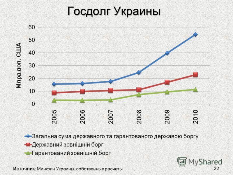 Госдолг Украины 22 Источник: Минфин Украины, собственные расчеты