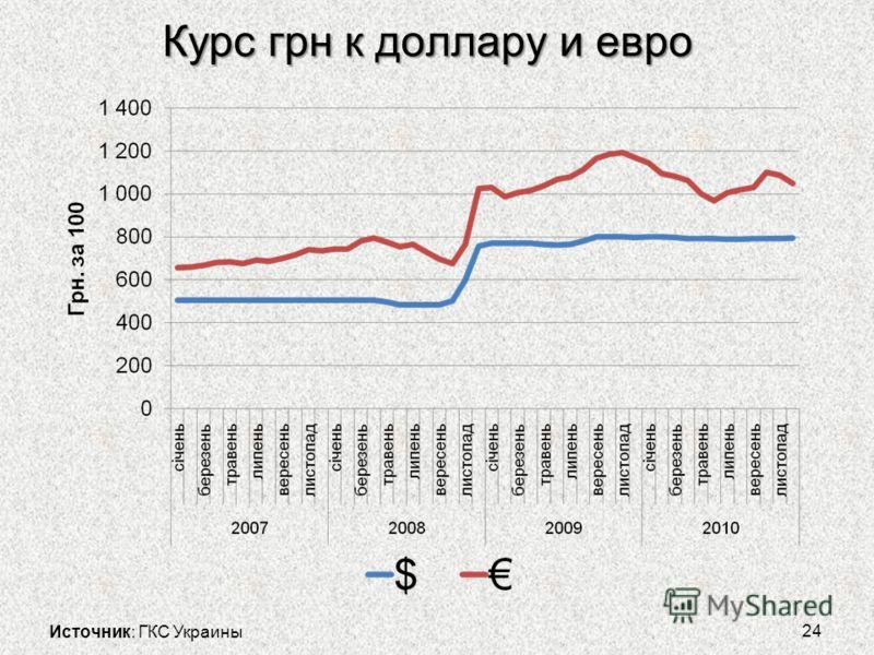 Курс грн к доллару и евро 24 Источник: ГКС Украины