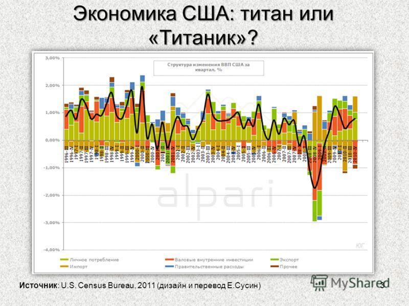 Экономика США: титан или «Титаник»? 3 Источник: U.S. Census Bureau, 2011 (дизайн и перевод Е.Сусин)