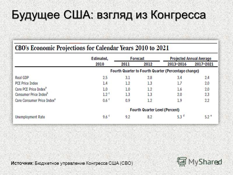 Будущее США: взгляд из Конгресса 5 Источник: Бюджетное управление Конгресса США (СВО)
