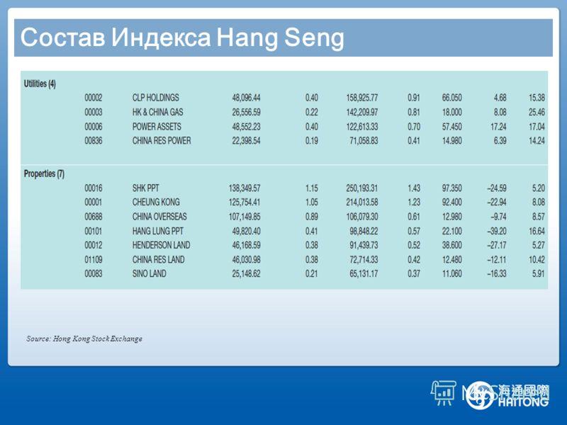 Состав Индекса Hang Seng Source: Hong Kong Stock Exchange