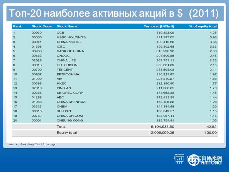 Топ-20 наиболее активных акций в $ (2011) Source: Hong Kong Stock Exchange