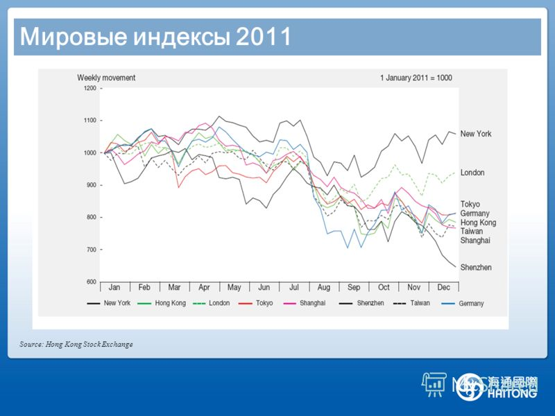 Мировые индексы 2011 1. European bond debt 2. Earthquake in Japan 4. China Monetary and Physical policies Source: Hong Kong Stock Exchange