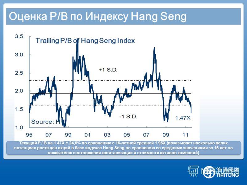 Оценка P/B по Индексу Hang Seng Trailing P/B of Hang Seng Index Текущий P / B на 1.47X с 24,6% по сравнению с 16-летней средней 1.95X (показывает насколько велик потенциал роста цен акций в базе индекса Hang Seng по сравнению со средними значениями з