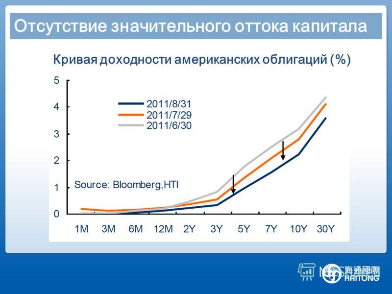 Отсутствие значительного оттока капитала Кривая доходности американских облигаций (%)