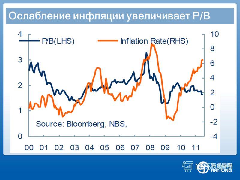 Ослабление инфляции увеличивает P/B