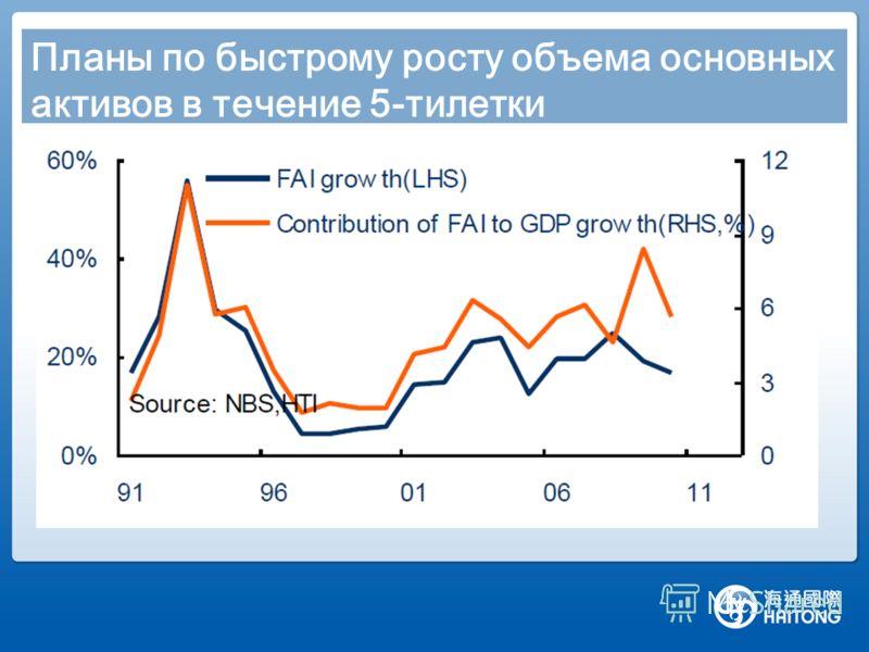 Планы по быстрому росту объема основных активов в течение 5-тилетки