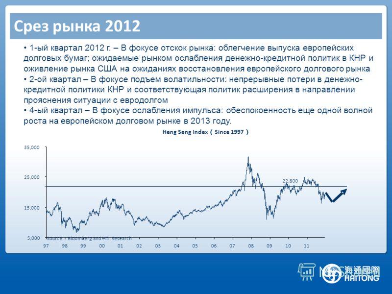 Срез рынка 2012 Heng Seng Index Since 1997 5,000 15,000 25,000 35,000 979899000102030405060708091011 Source Bloomberg and HTI Research 22,800 1-ый квартал 2012 г. – В фокусе отскок рынка: облегчение выпуска европейских долговых бумаг; ожидаемые рынко
