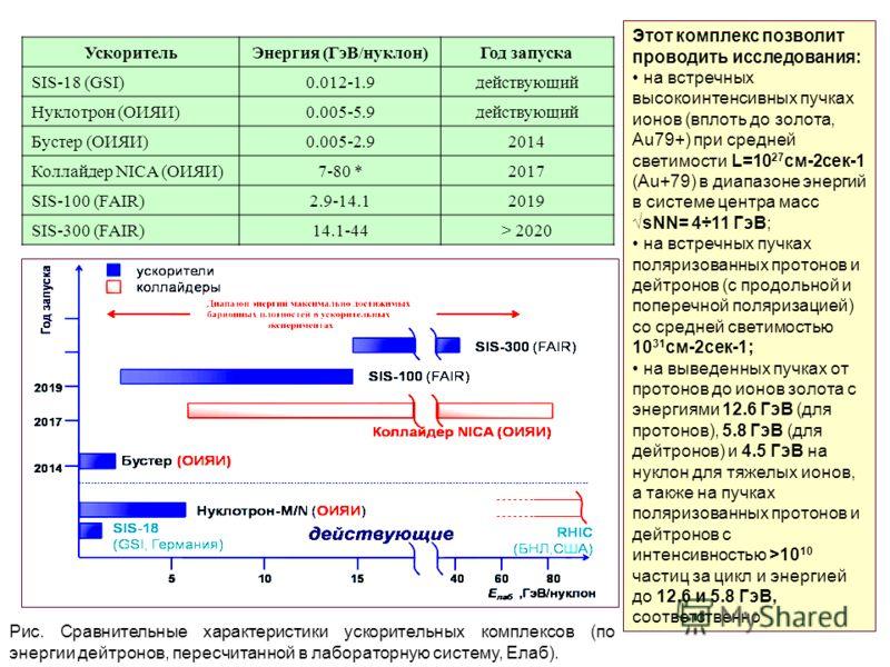 Рис. Сравнительные характеристики ускорительных комплексов (по энергии дейтронов, пересчитанной в лабораторную систему, Елаб). УскорительЭнергия (ГэВ/нуклон)Год запуска SIS-18 (GSI)0.012-1.9действующий Нуклотрон (ОИЯИ)0.005-5.9действующий Бустер (ОИЯ